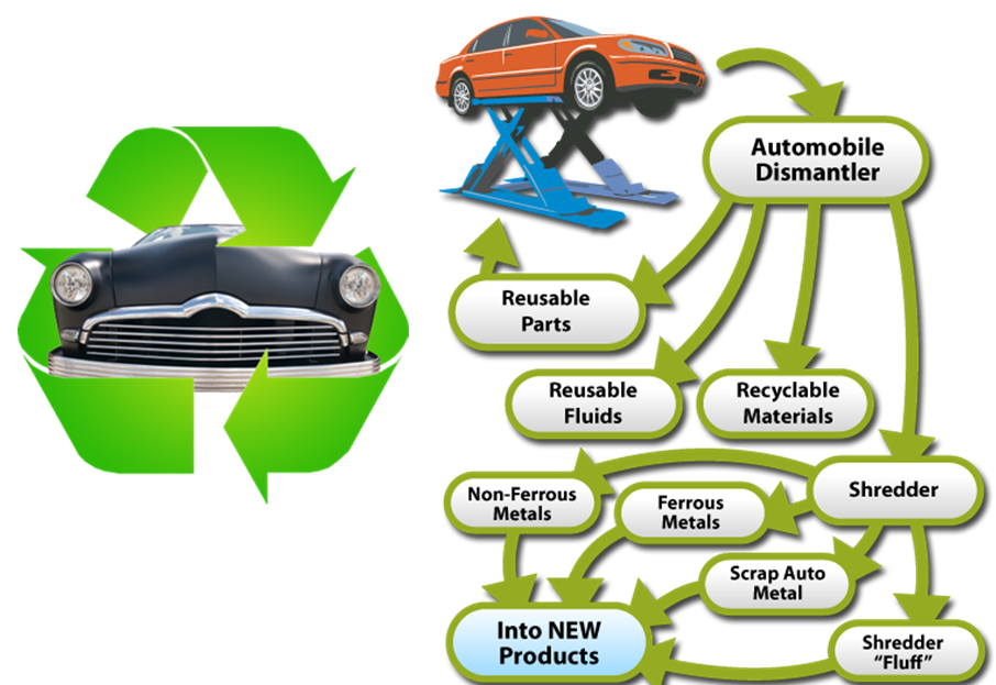 Car Recycling Melbourne